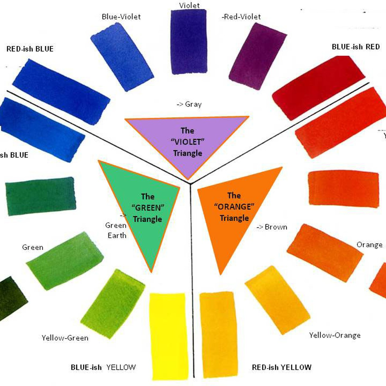 Split Primary Color Wheel Color Mixing Exercise